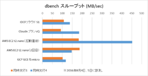 500yencloud_dbench_throughput