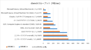 201609_1cpu_dbench_throughput
