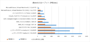 201609_2cpu_dbench_throughput